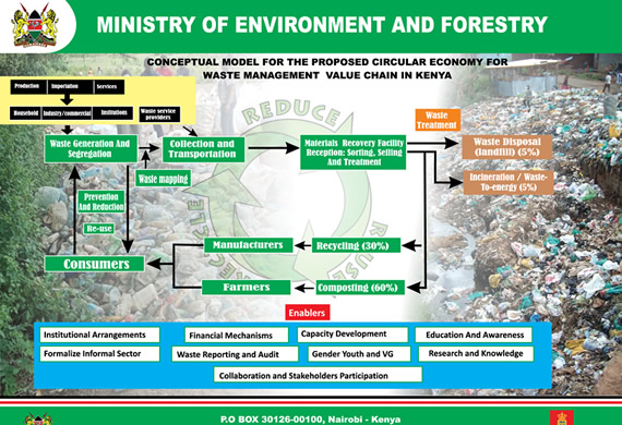 Ministry of Environment & Forestry Poster